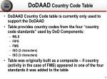 dodaad country code table