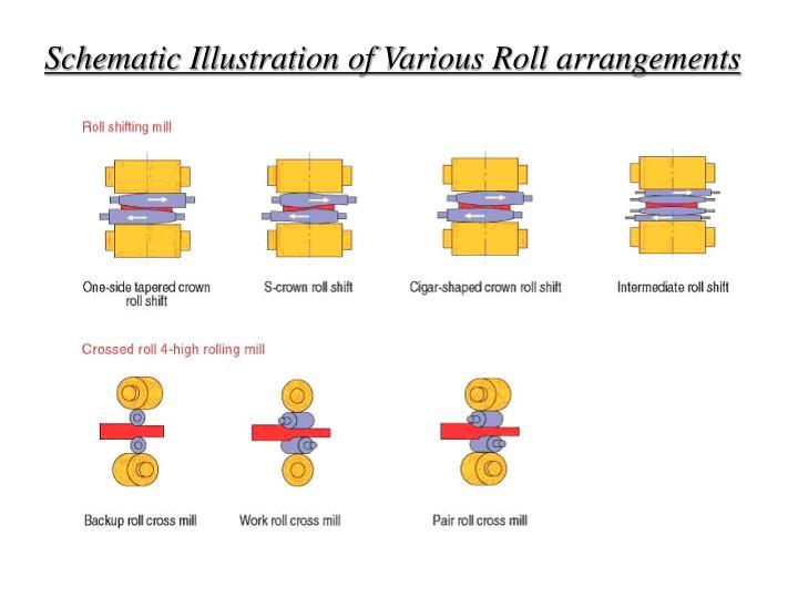 Schematic Illustration of Various Roll arrangements
