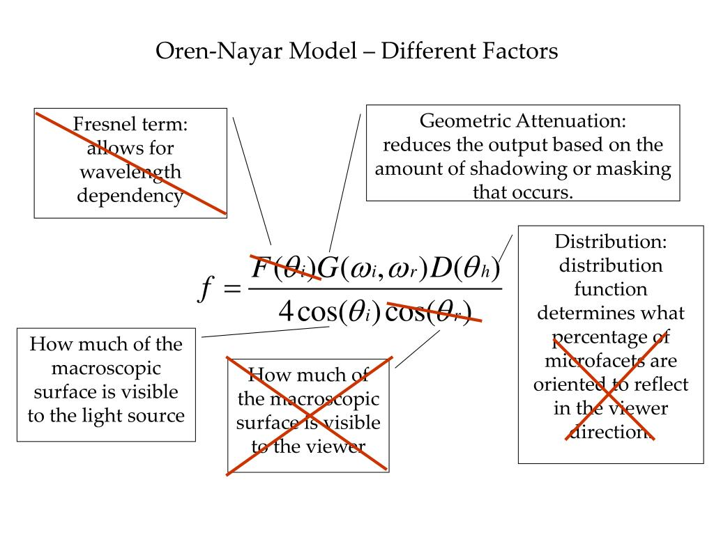 Oren-Nayar Model – Different Factors