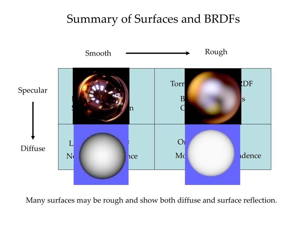 Summary of Surfaces and BRDFs