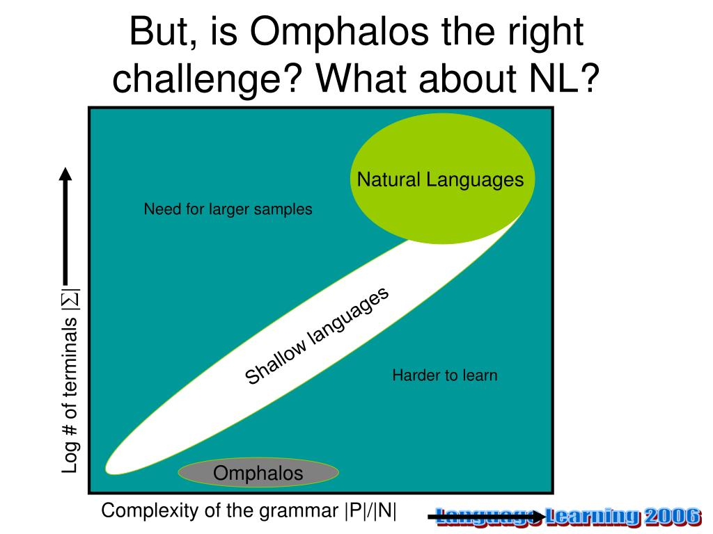 But, is Omphalos the right challenge? What about NL?