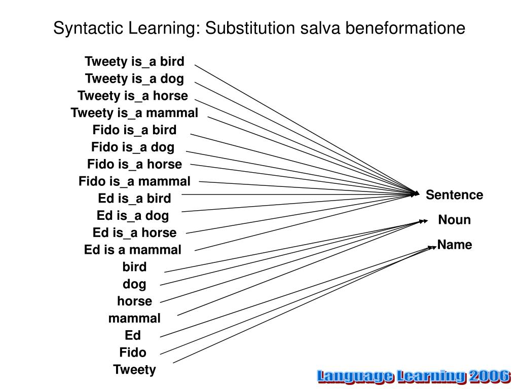 Syntactic Learning: Substitution salva beneformatione