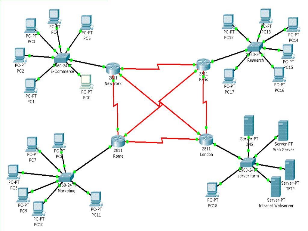 ASNT Network Design