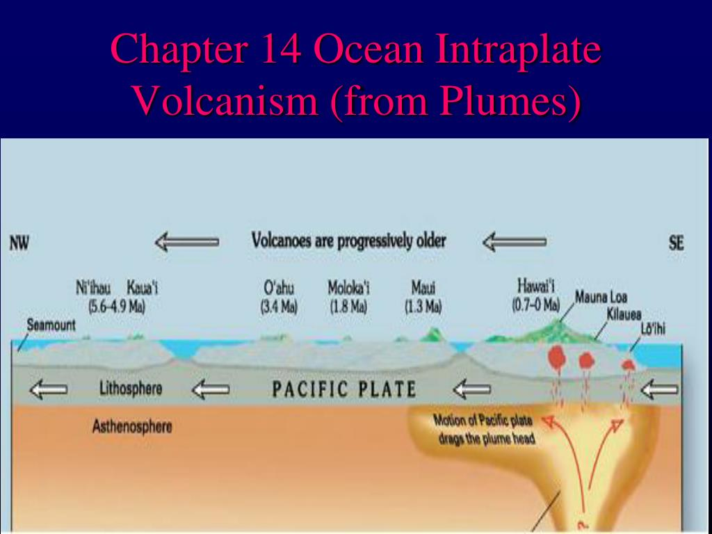 chapter 14 ocean intraplate volcanism from plumes l.