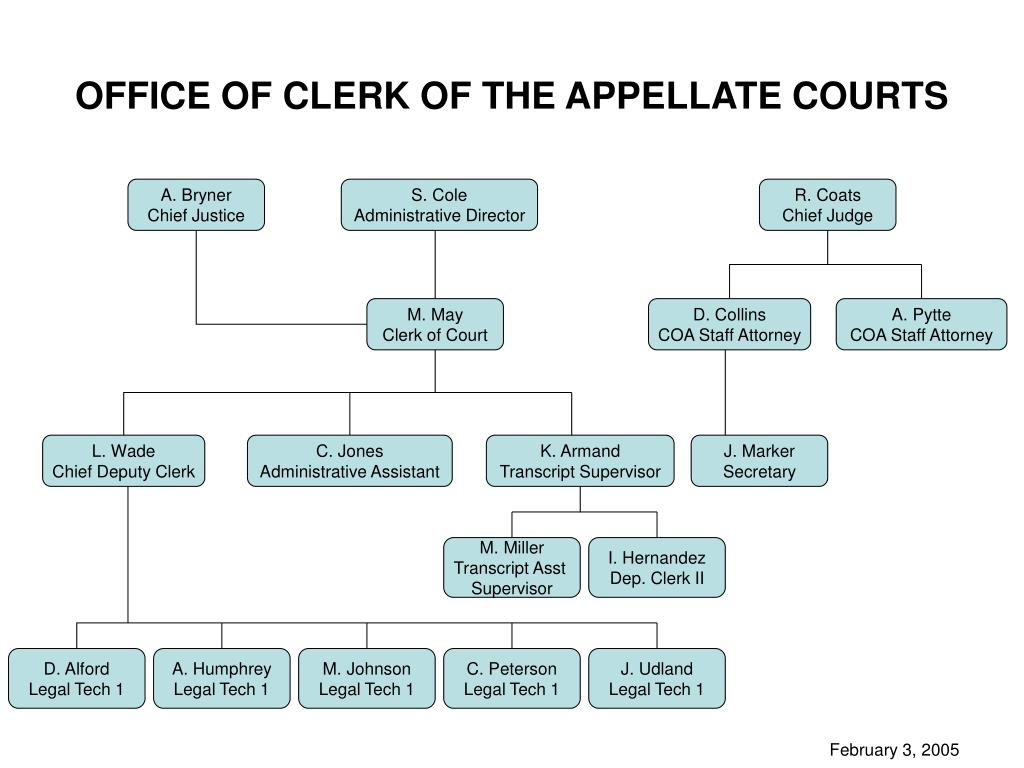 office of clerk of the appellate courts l.