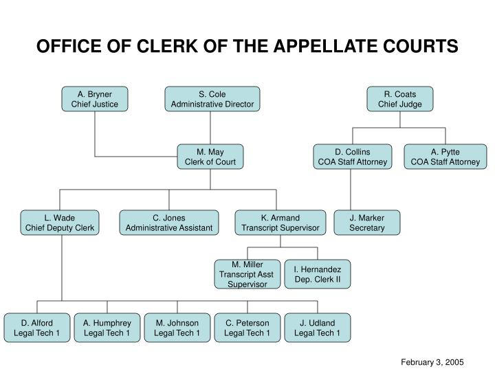 office of clerk of the appellate courts n.