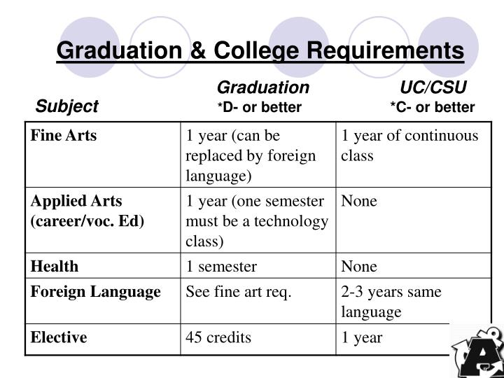 Graduation college requirements3