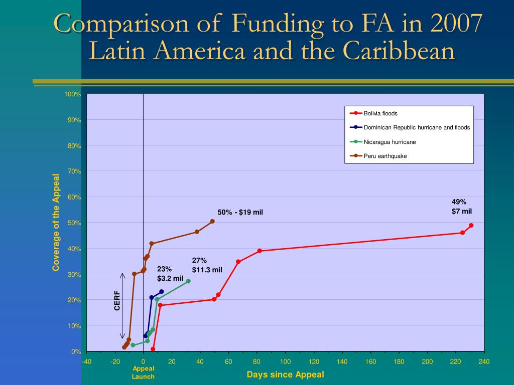 Comparison of Funding to FA in 2007