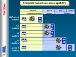 complete hazardous area capability