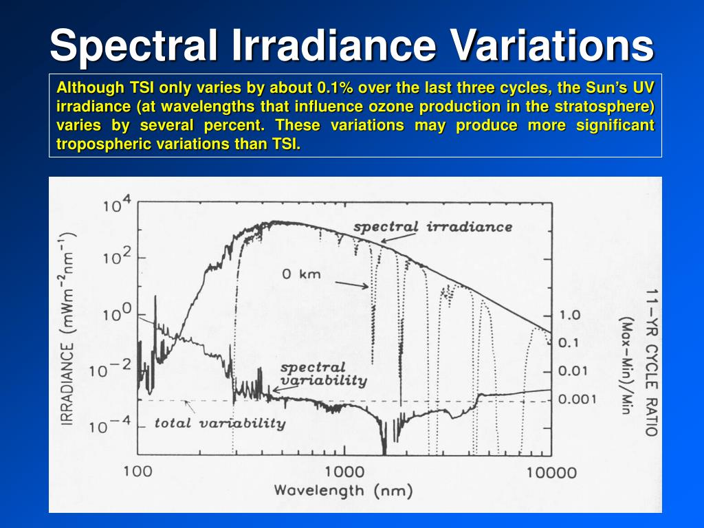 Spectral Irradiance Variations