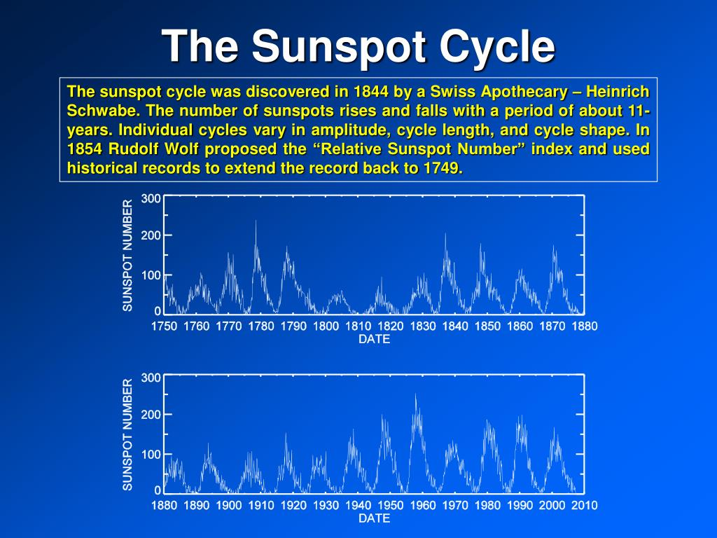 The Sunspot Cycle