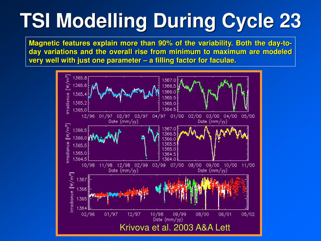 TSI Modelling During Cycle 23
