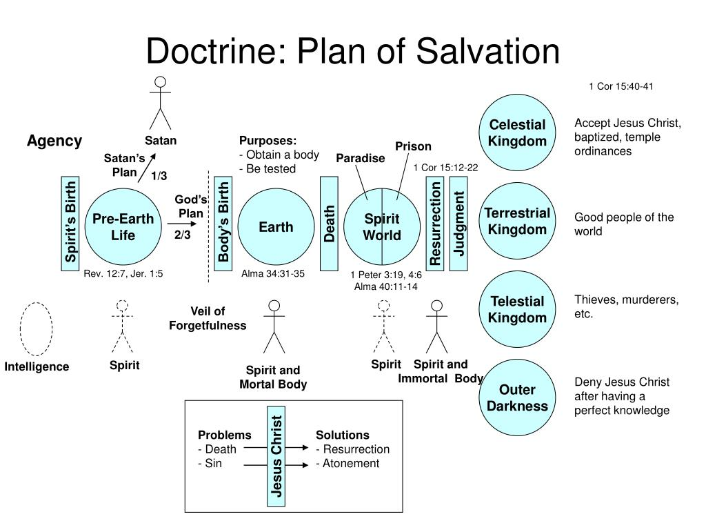 Doctrine: Plan of Salvation