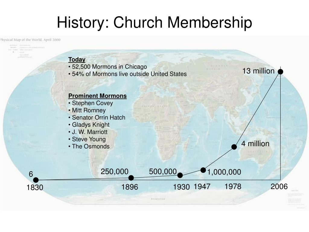 History: Church Membership