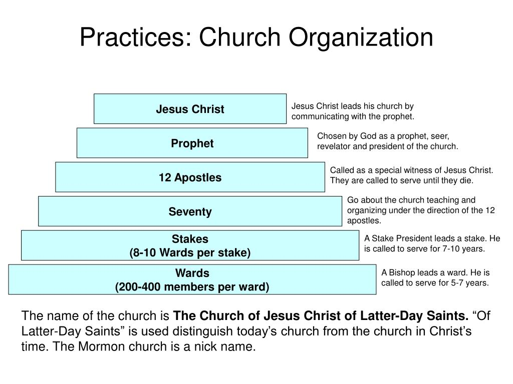 Practices: Church Organization