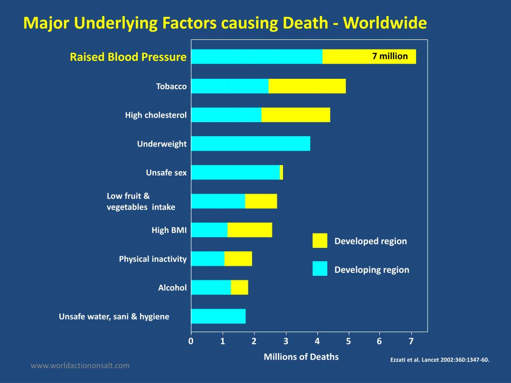 Major Underlying Factors causing Death - Worldwide