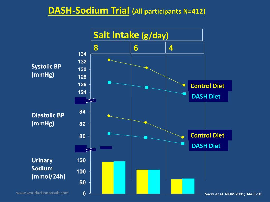 DASH-Sodium Trial