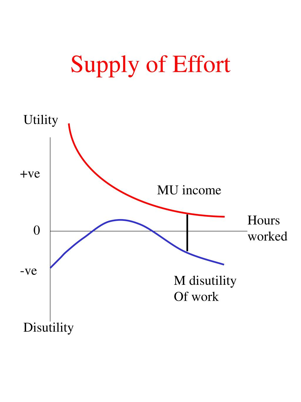 Supply of Effort