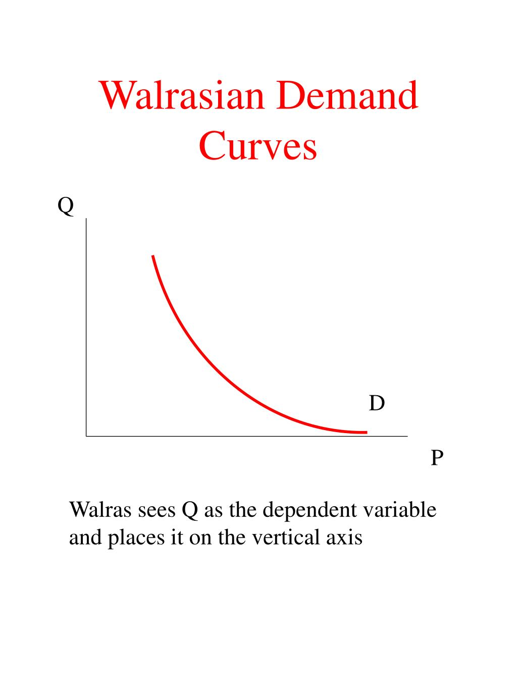 Walrasian Demand Curves