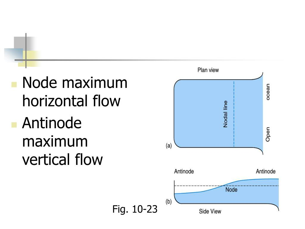 Node maximum horizontal flow