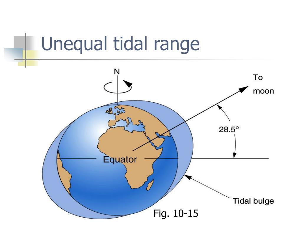 Unequal tidal range