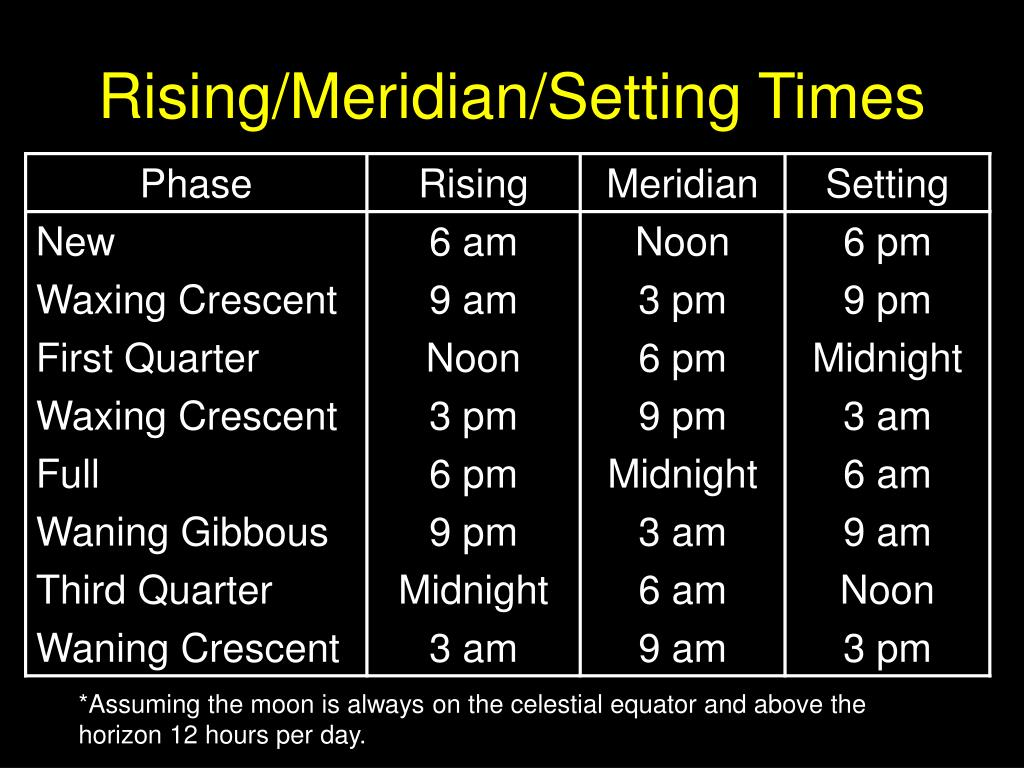 Rising/Meridian/Setting Times