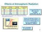 effects of atmospheric radiation