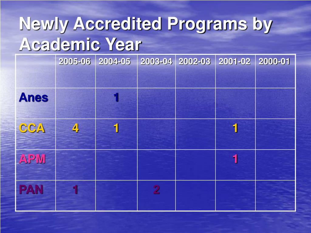 Newly Accredited Programs by Academic Year