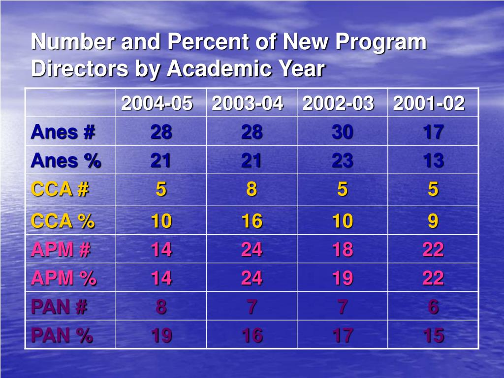 Number and Percent of New Program Directors by Academic Year