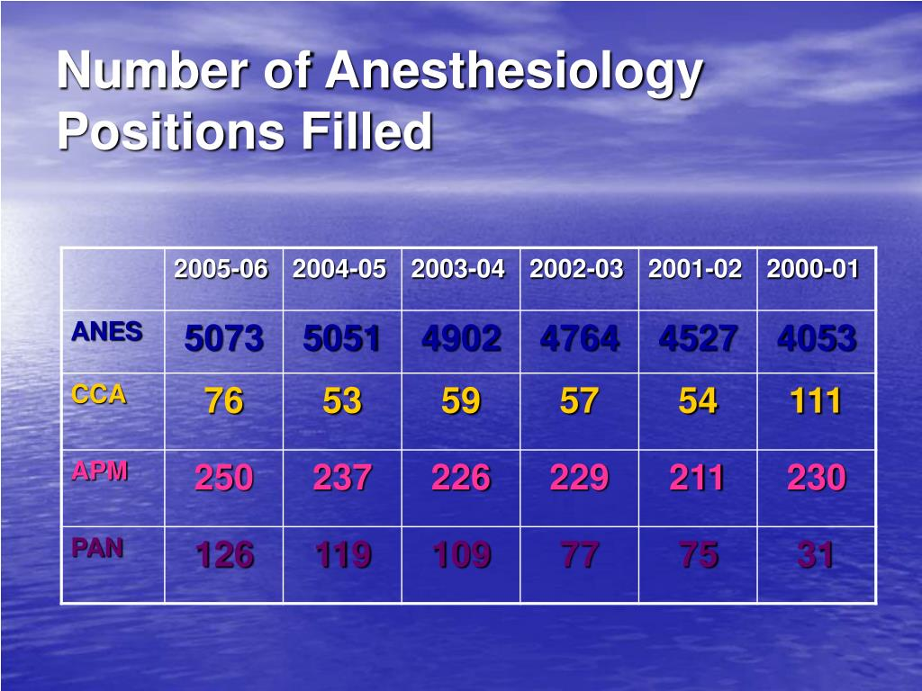 Number of Anesthesiology Positions Filled