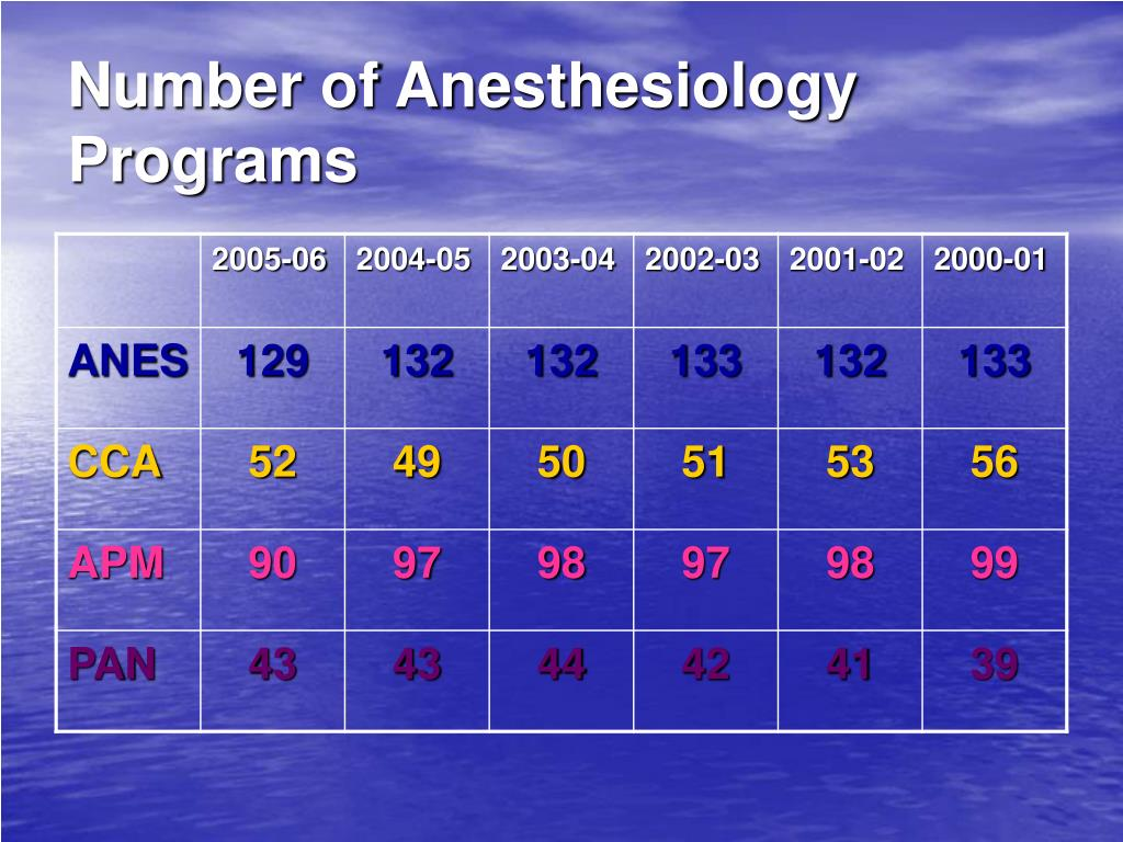 Number of Anesthesiology Programs