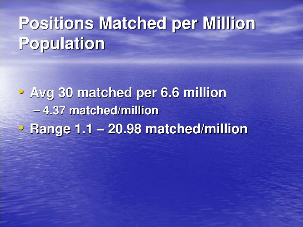 Positions Matched per Million Population