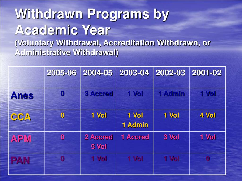 Withdrawn Programs by Academic Year