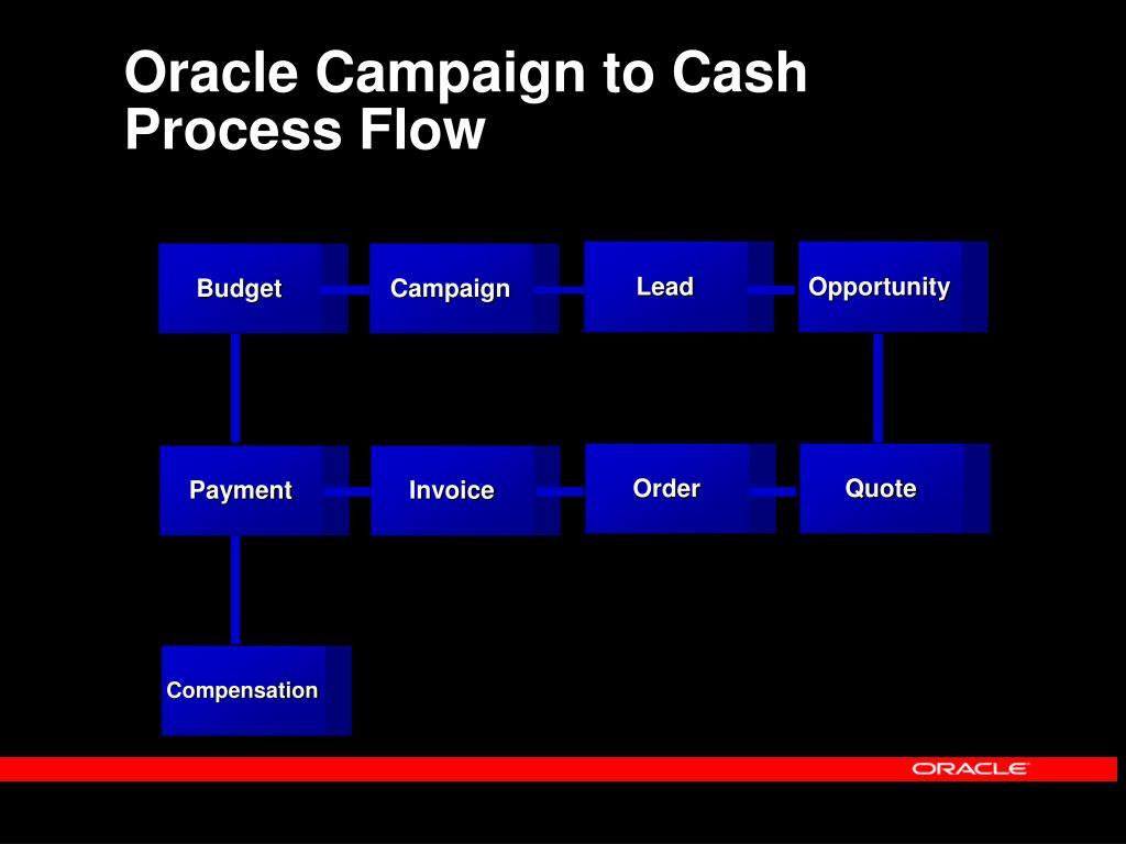 Oracle Campaign to Cash Process Flow