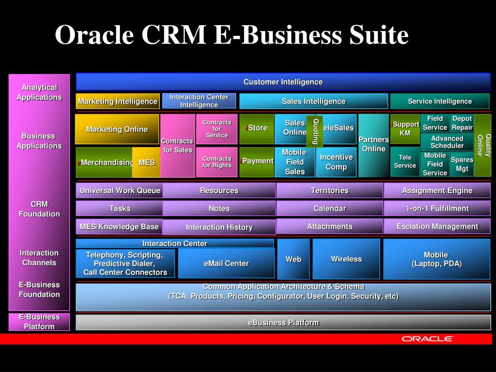 Oracle CRM E-Business Suite