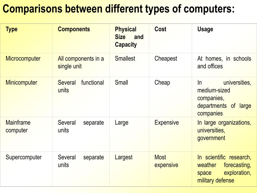 Comparisons between different types of computers:
