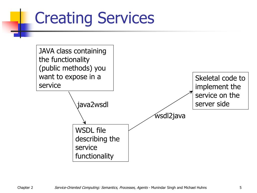 Creating Services