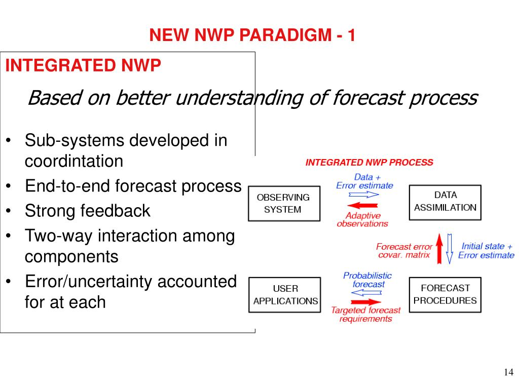 NEW NWP PARADIGM - 1