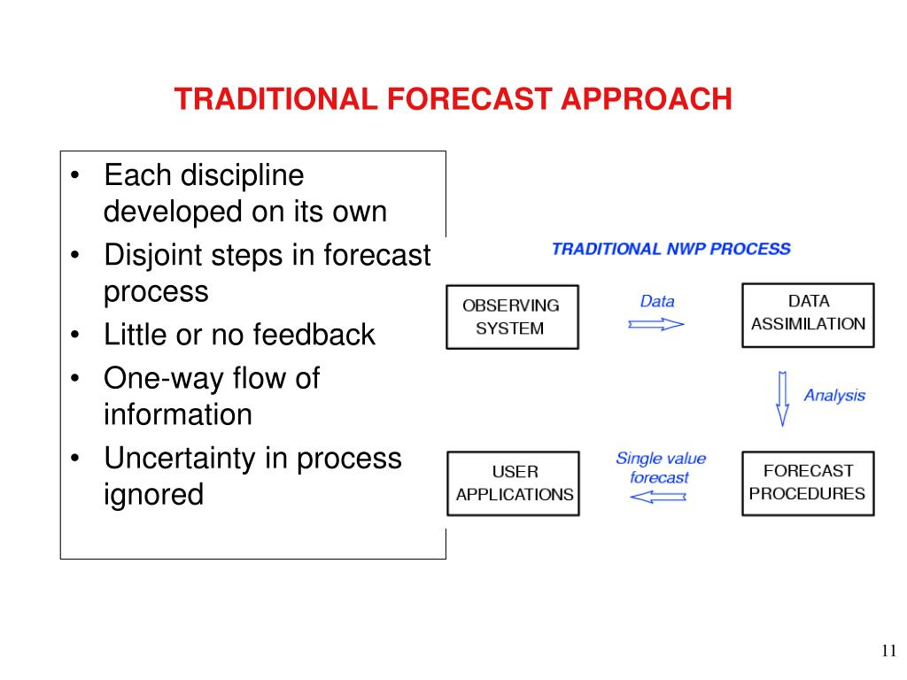 TRADITIONAL FORECAST APPROACH