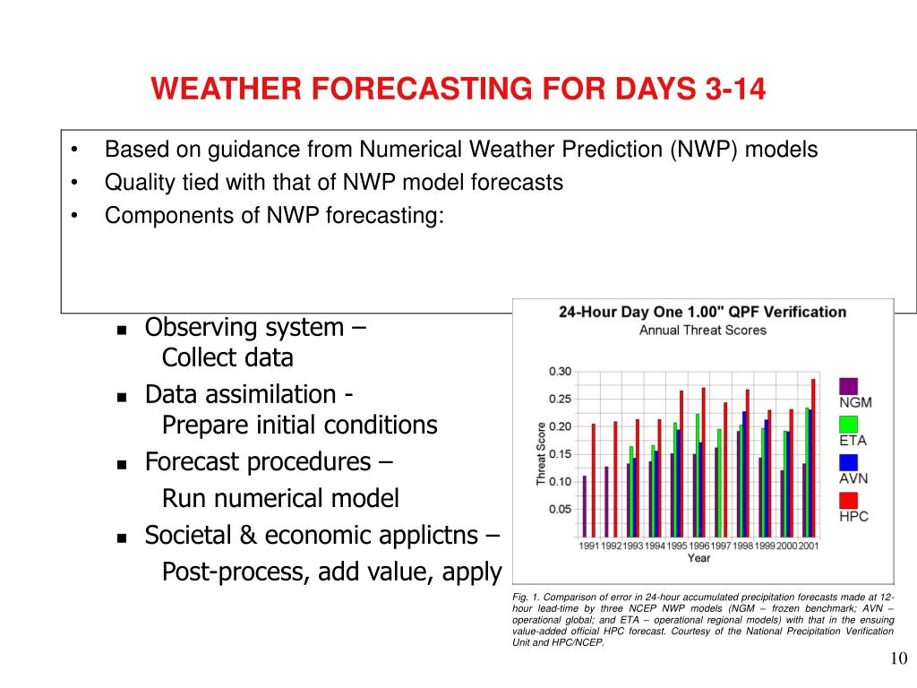WEATHER FORECASTING FOR DAYS 3-14