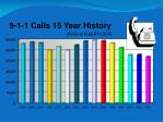 9 1 1 calls 15 year history all time total 616 304