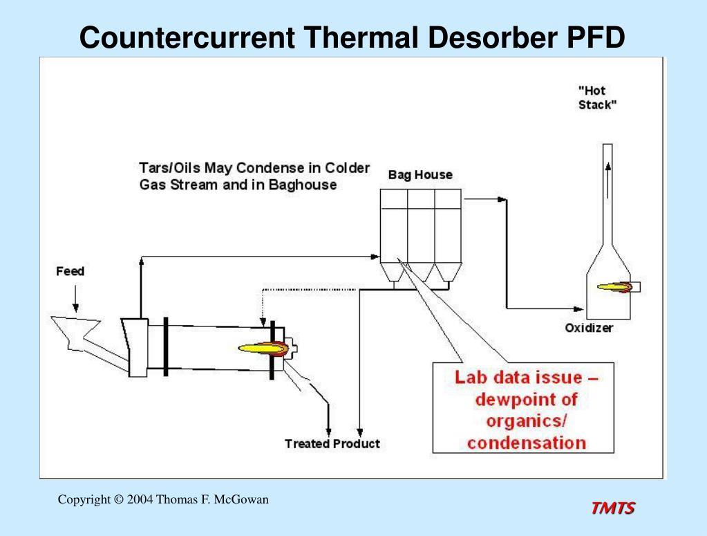 Countercurrent Thermal Desorber PFD