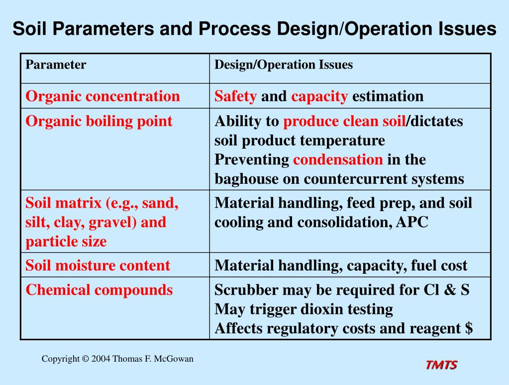 Soil Parameters and Process Design/Operation Issues