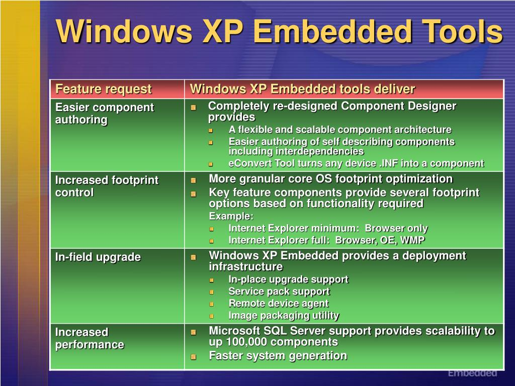Windows XP Embedded Tools