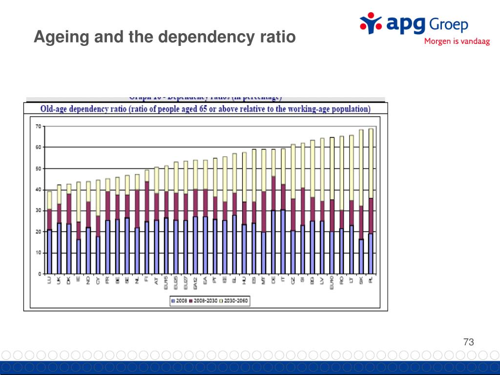 Ageing and the dependency ratio