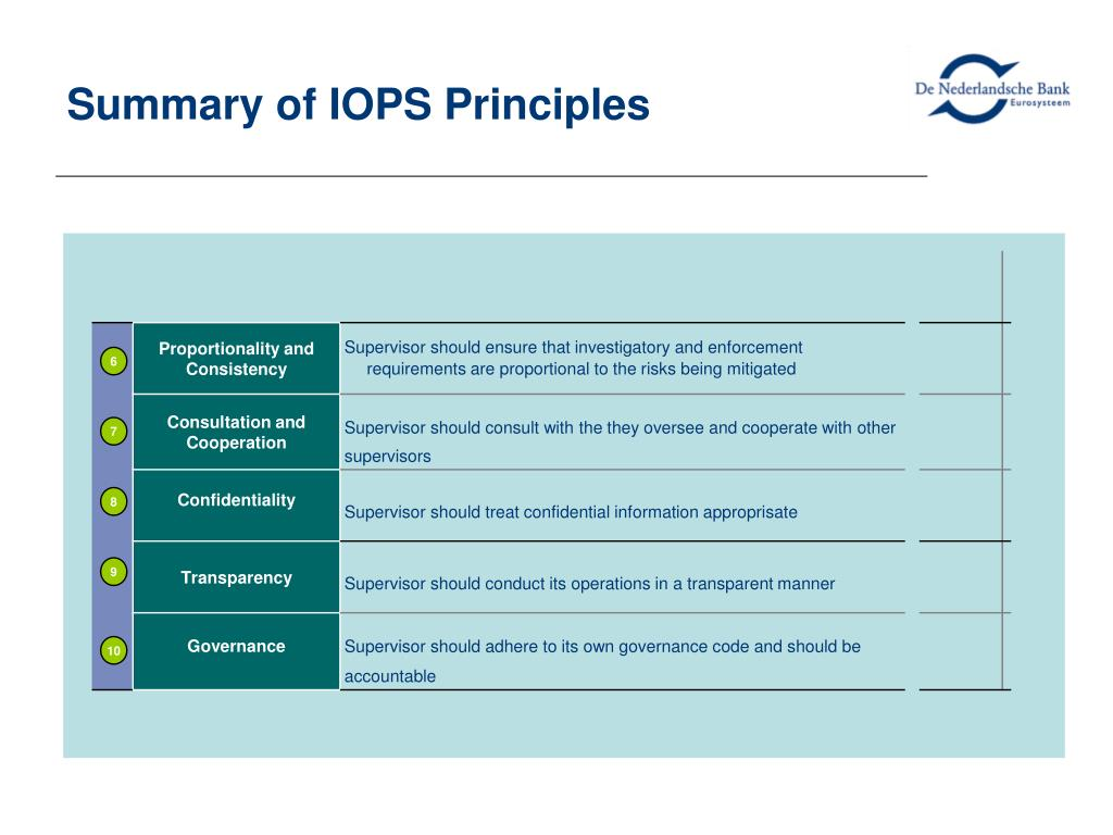 Summary of IOPS Principles
