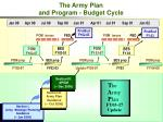 the army plan and program budget cycle