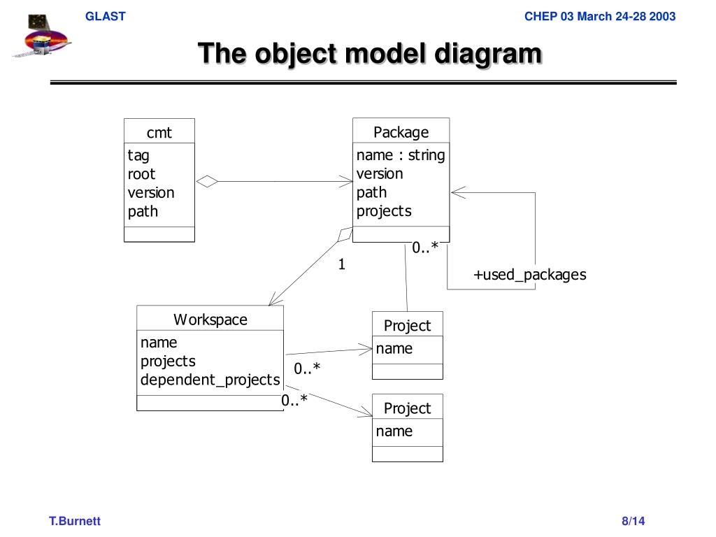 The object model diagram