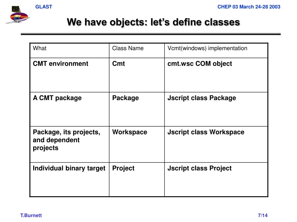 We have objects: let's define classes