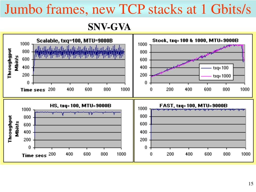 Jumbo frames, new TCP stacks at 1 Gbits/s